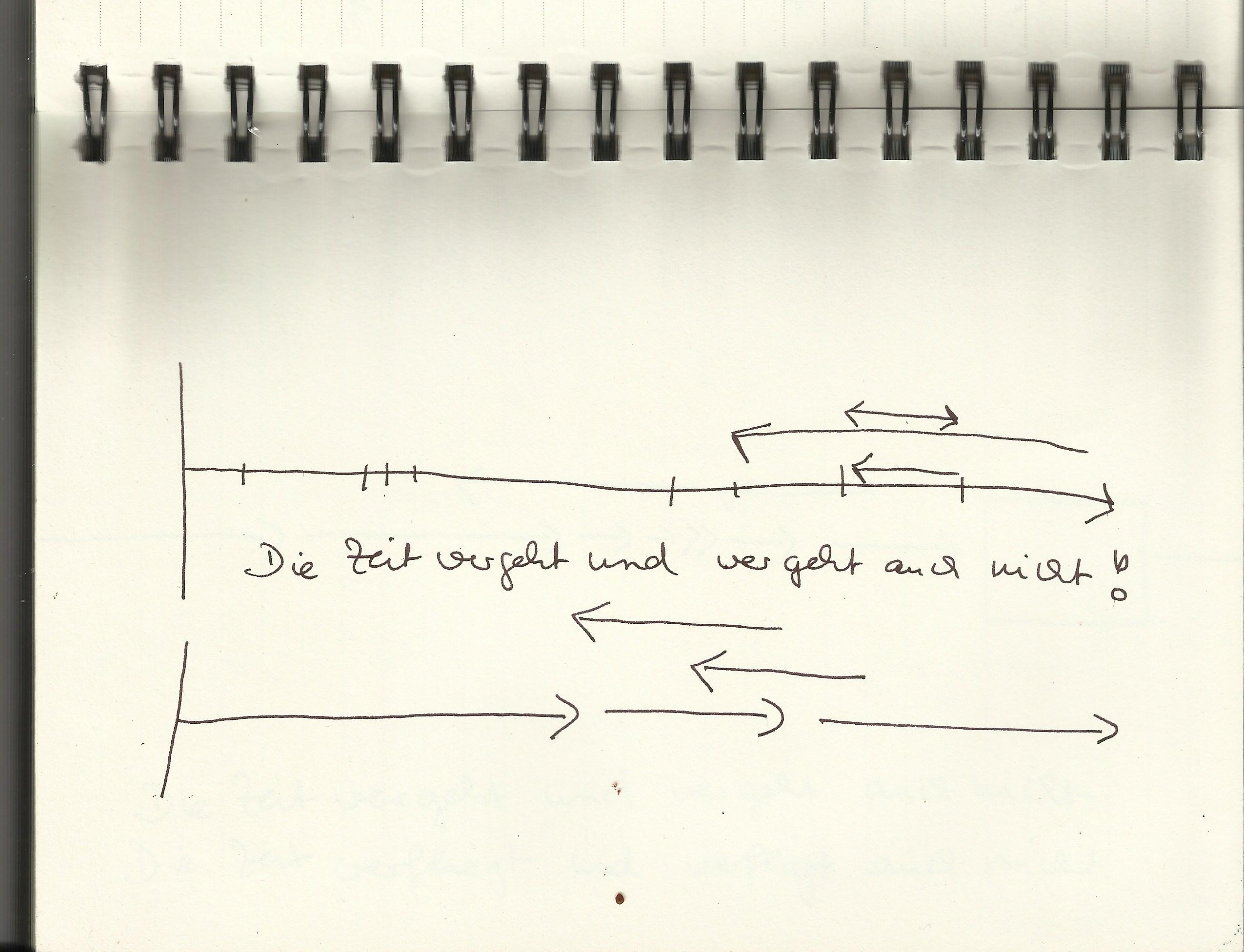 Blatt 2 Die Zeit vergeht und vergeht auch nicht (c) Mindmap von Susanne Haun