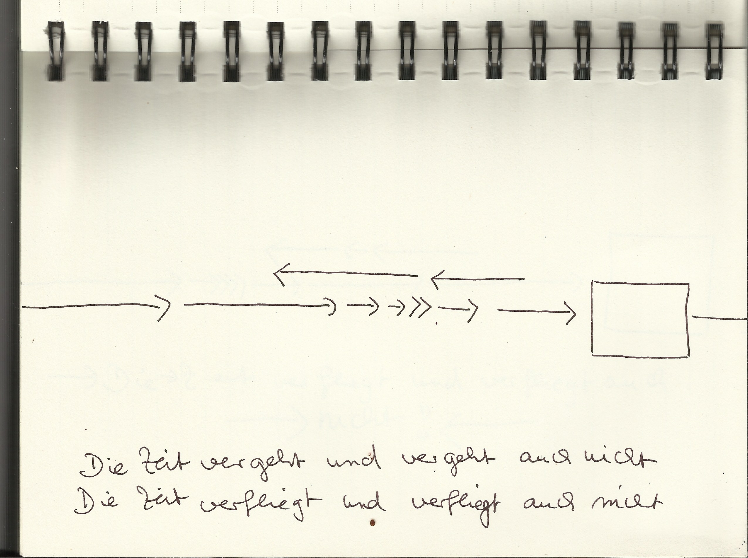 Blatt 3 Die Zeit verfliegt - vergeht und auch nicht (c) Mindmap von Susanne Haun